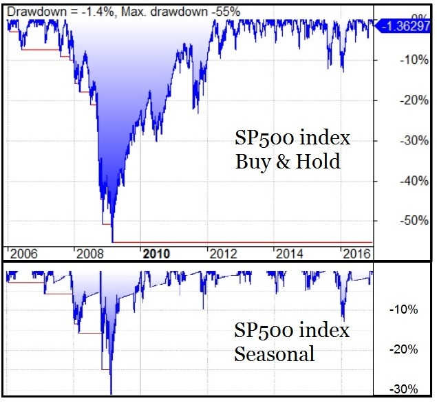 SP500 drawdowns